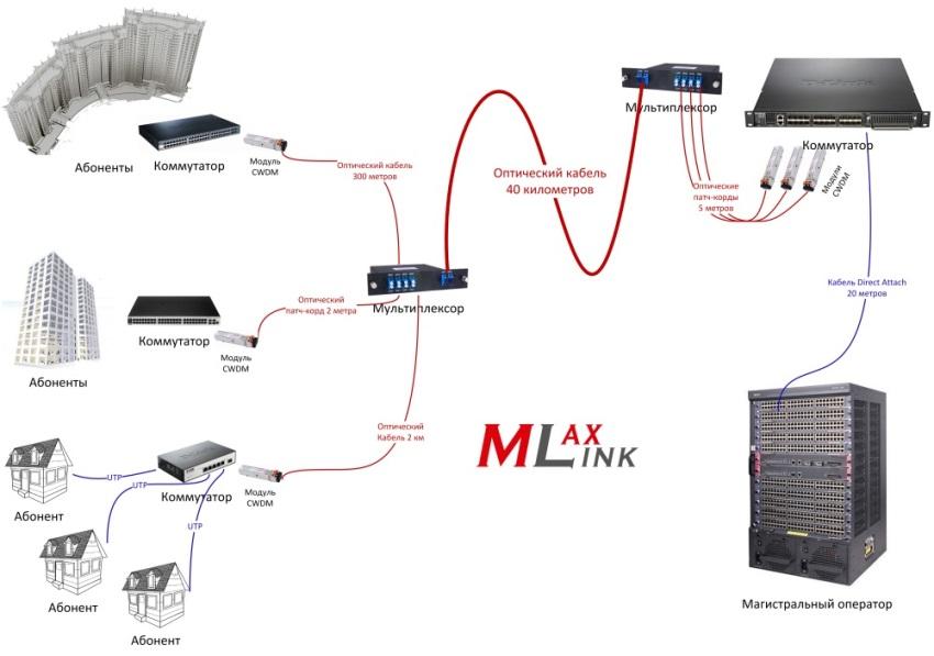 Одно из типовых решений с использованием технологии спектрального уплотнения каналов